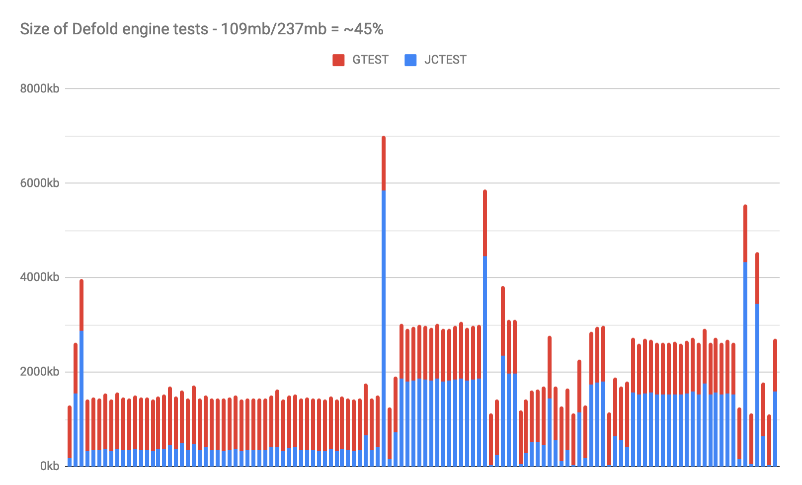 benchmark_enginetestsizes.png